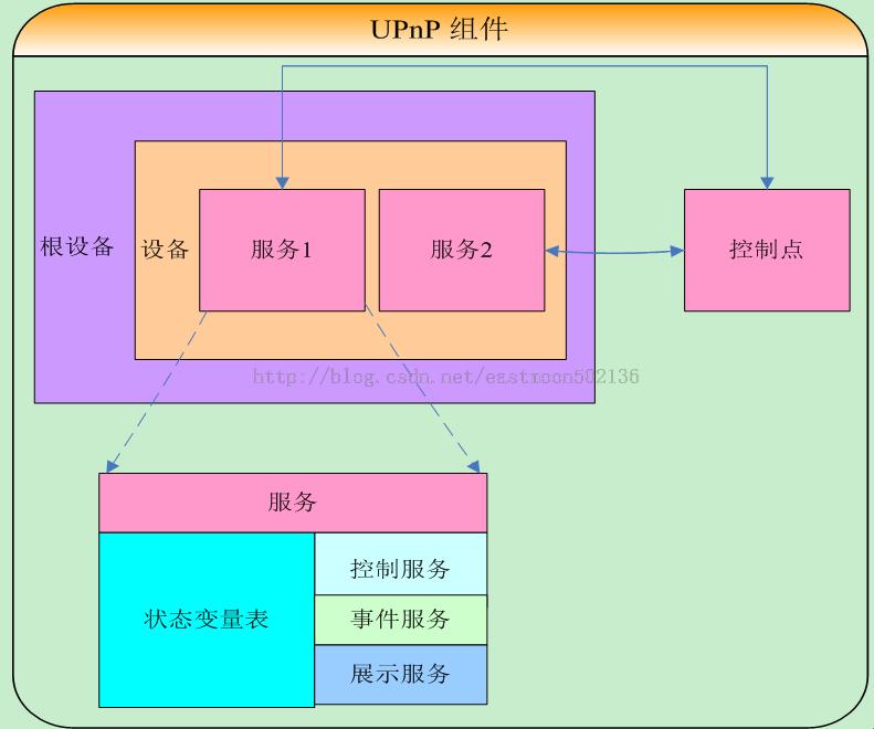 UPnP组件