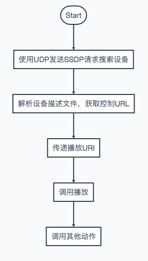 UPnP整体工作流程